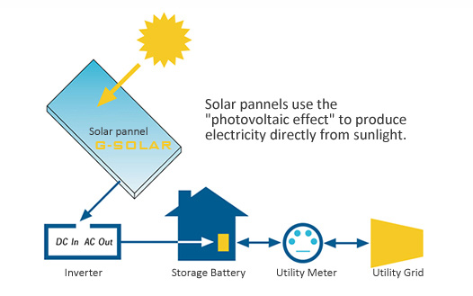 Solar Energy Solutions For Households